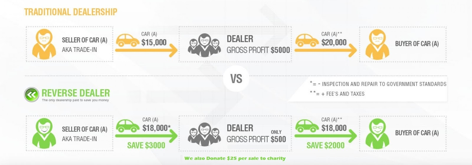 Used car dealership - reverse dealer, red deer, AB